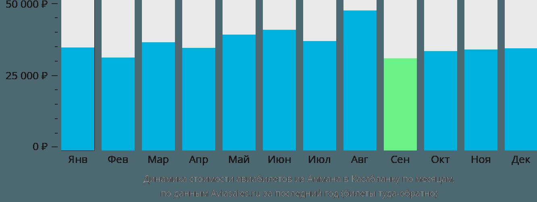 Динамика стоимости авиабилетов из Аммана в Касабланку по месяцам