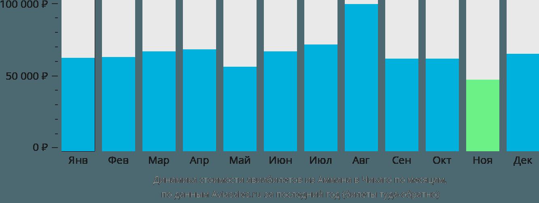 Динамика стоимости авиабилетов из Аммана в Чикаго по месяцам
