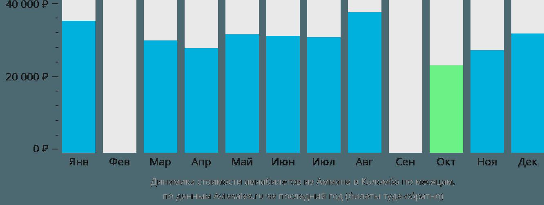 Динамика стоимости авиабилетов из Аммана в Коломбо по месяцам