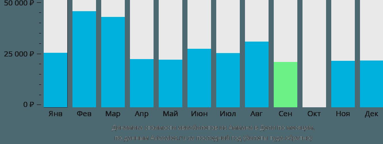 Динамика стоимости авиабилетов из Аммана в Дели по месяцам