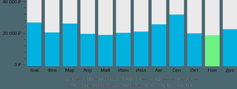 Динамика стоимости авиабилетов из Аммана в Даммам по месяцам