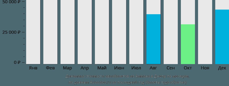 Динамика стоимости авиабилетов из Аммана в Днепр по месяцам
