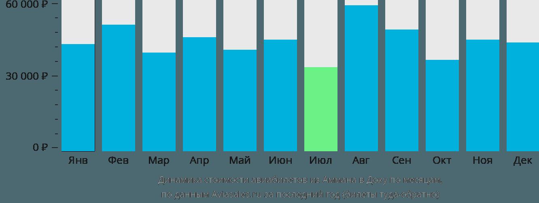 Динамика стоимости авиабилетов из Аммана в Доху по месяцам