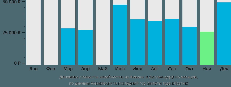 Динамика стоимости авиабилетов из Аммана в Дюссельдорф по месяцам