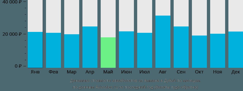 Динамика стоимости авиабилетов из Аммана в Дубай по месяцам
