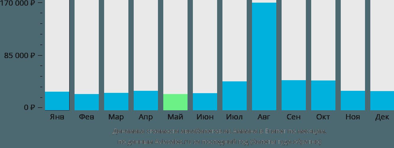 Динамика стоимости авиабилетов из Аммана в Египет по месяцам