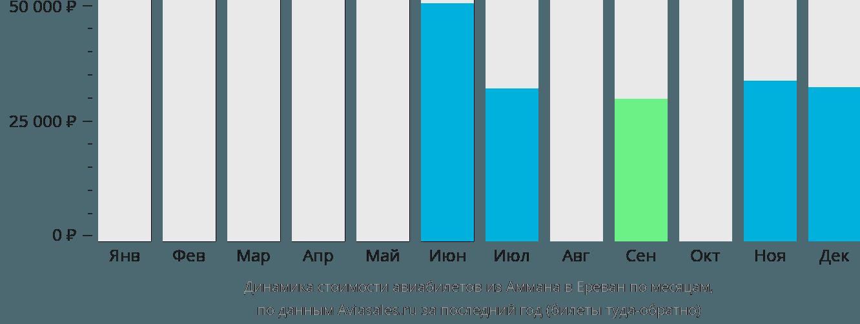 Динамика стоимости авиабилетов из Аммана в Ереван по месяцам