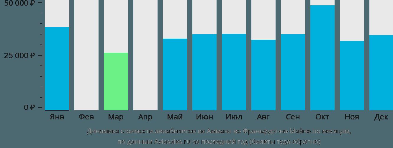 Динамика стоимости авиабилетов из Аммана во Франкфурт-на-Майне по месяцам