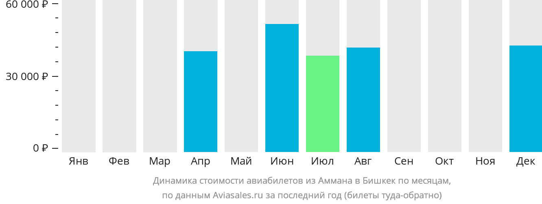 Динамика стоимости авиабилетов из Аммана в Бишкек по месяцам