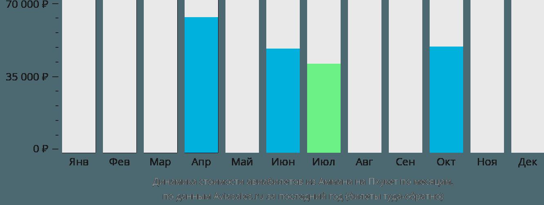 Динамика стоимости авиабилетов из Аммана на Пхукет по месяцам