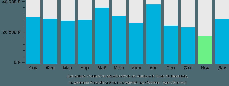 Динамика стоимости авиабилетов из Аммана в Киев по месяцам