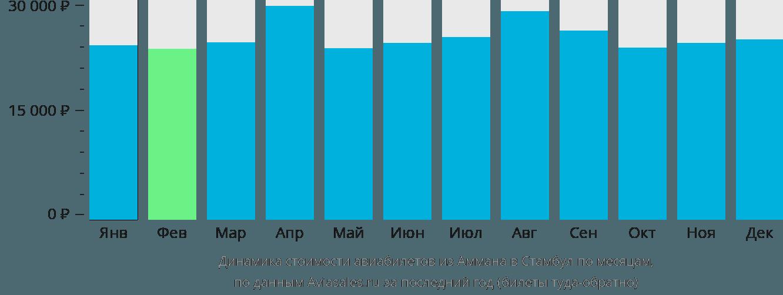 Динамика стоимости авиабилетов из Аммана в Стамбул по месяцам