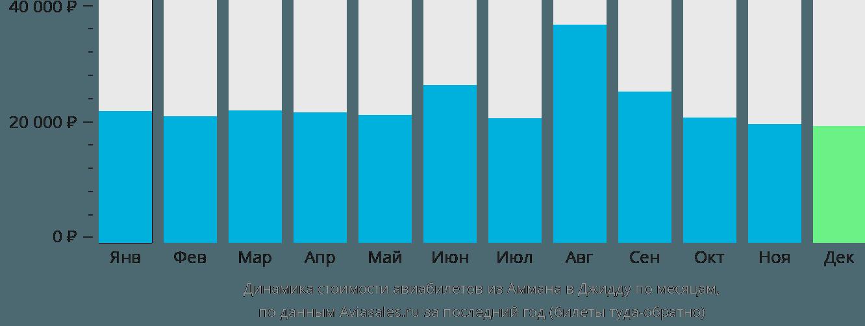 Динамика стоимости авиабилетов из Аммана в Джидду по месяцам