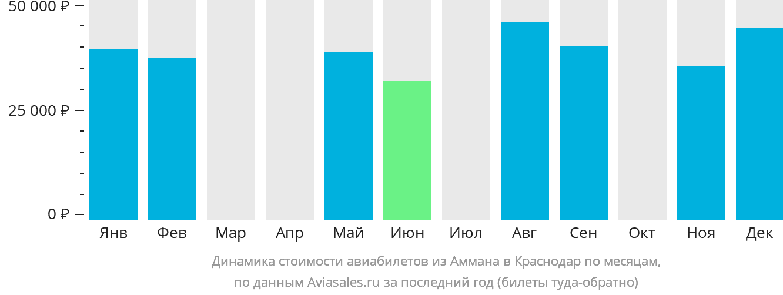 Динамика стоимости авиабилетов из Аммана в Краснодар по месяцам