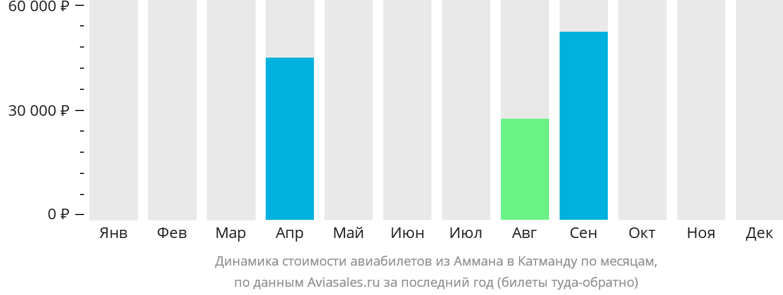 Динамика стоимости авиабилетов из Аммана в Катманду по месяцам
