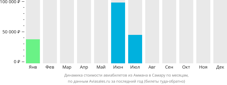 Динамика стоимости авиабилетов из Аммана в Самару по месяцам