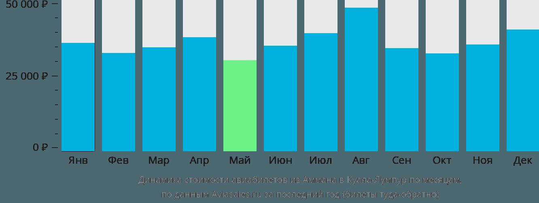 Динамика стоимости авиабилетов из Аммана в Куала-Лумпур по месяцам