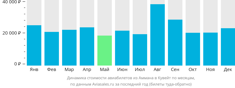 Динамика стоимости авиабилетов из Аммана в Кувейт по месяцам