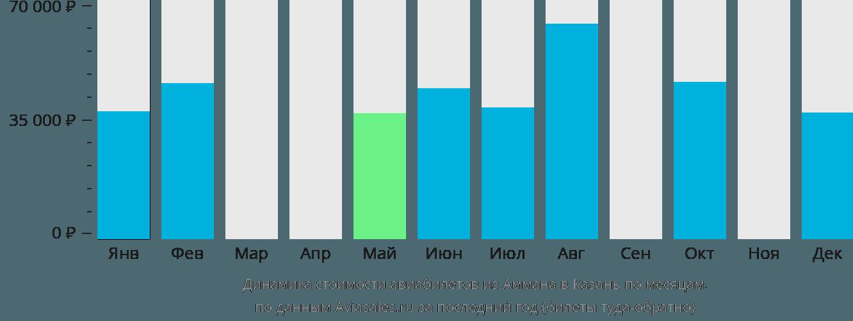 Динамика стоимости авиабилетов из Аммана в Казань по месяцам