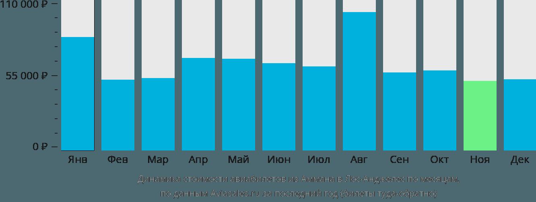 Динамика стоимости авиабилетов из Аммана в Лос-Анджелес по месяцам