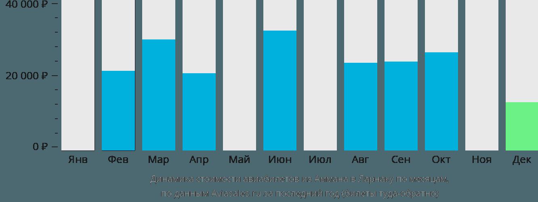 Динамика стоимости авиабилетов из Аммана в Ларнаку по месяцам