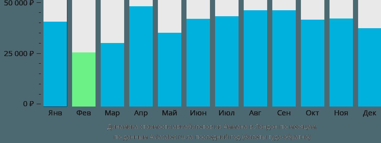 Динамика стоимости авиабилетов из Аммана в Лондон по месяцам