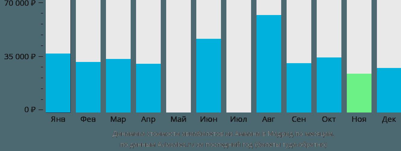 Динамика стоимости авиабилетов из Аммана в Мадрид по месяцам