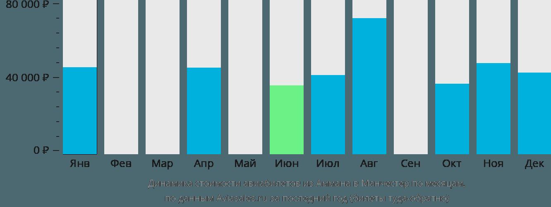 Динамика стоимости авиабилетов из Аммана в Манчестер по месяцам