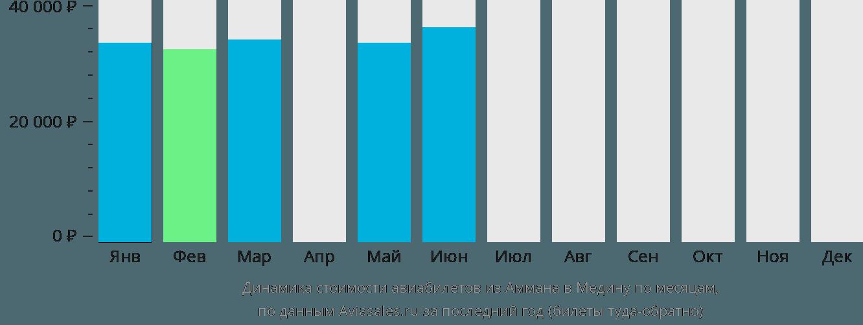 Динамика стоимости авиабилетов из Аммана в Медину по месяцам