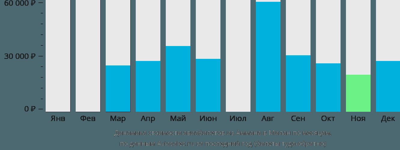 Динамика стоимости авиабилетов из Аммана в Милан по месяцам