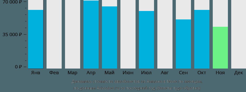 Динамика стоимости авиабилетов из Аммана в Мале по месяцам