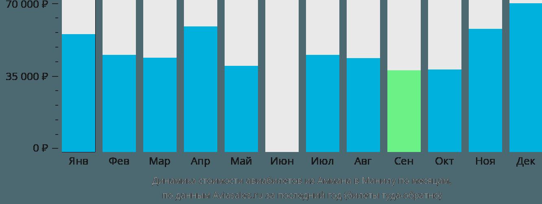 Динамика стоимости авиабилетов из Аммана в Манилу по месяцам