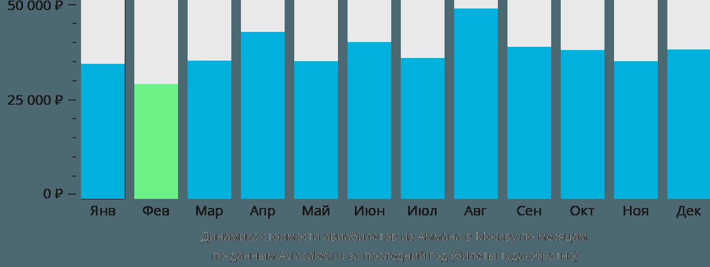 Динамика стоимости авиабилетов из Аммана в Москву по месяцам