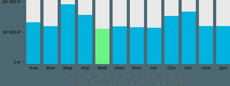 Динамика стоимости авиабилетов из Аммана в Минск по месяцам