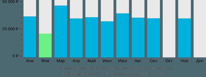 Динамика стоимости авиабилетов из Аммана в Мюнхен по месяцам