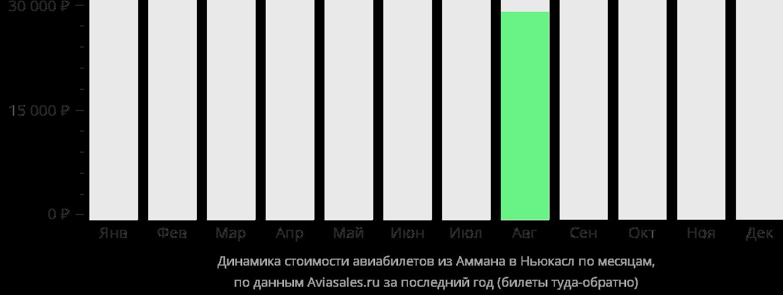 Динамика стоимости авиабилетов из Аммана в Ньюкасл по месяцам
