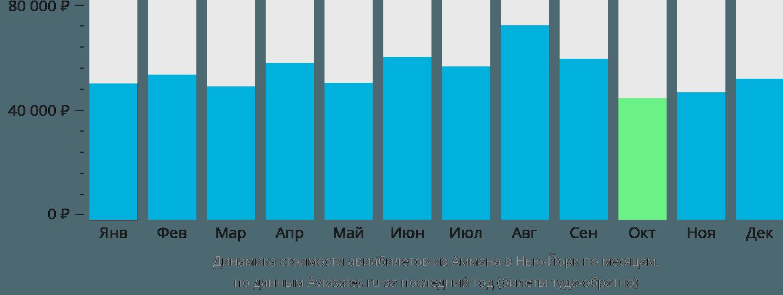 Динамика стоимости авиабилетов из Аммана в Нью-Йорк по месяцам