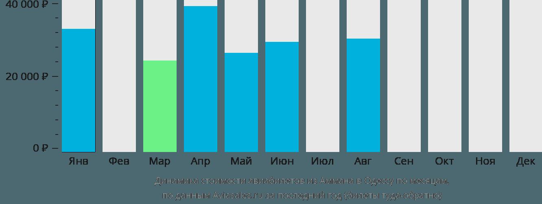 Динамика стоимости авиабилетов из Аммана в Одессу по месяцам