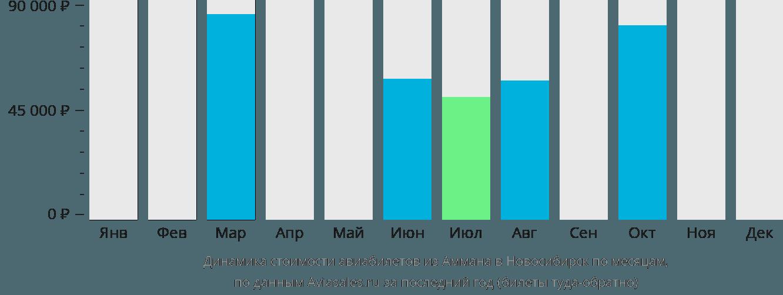 Динамика стоимости авиабилетов из Аммана в Новосибирск по месяцам
