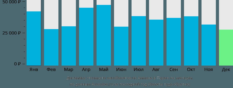 Динамика стоимости авиабилетов из Аммана в Париж по месяцам