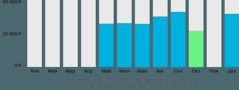 Динамика стоимости авиабилетов из Аммана в Прагу по месяцам