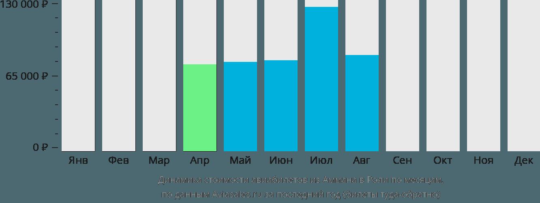 Динамика стоимости авиабилетов из Аммана в Роли по месяцам
