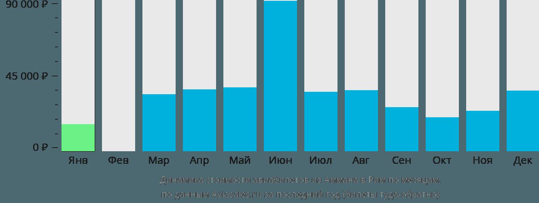 Динамика стоимости авиабилетов из Аммана в Рим по месяцам