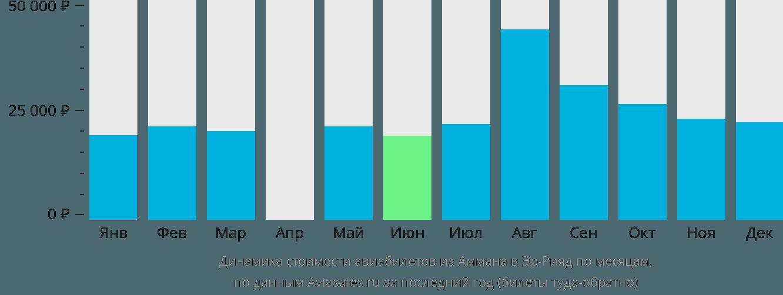 Динамика стоимости авиабилетов из Аммана в Эр-Рияд по месяцам