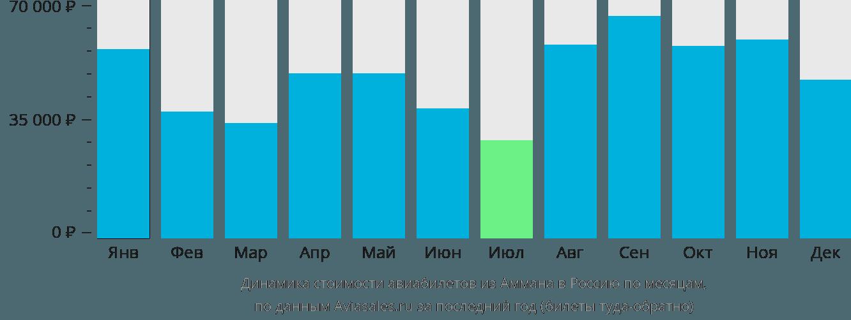 Динамика стоимости авиабилетов из Аммана в Россию по месяцам