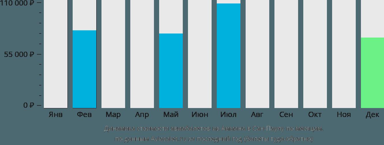 Динамика стоимости авиабилетов из Аммана в Сан-Паулу по месяцам