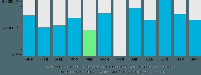 Динамика стоимости авиабилетов из Аммана в Саудовскую Аравию по месяцам
