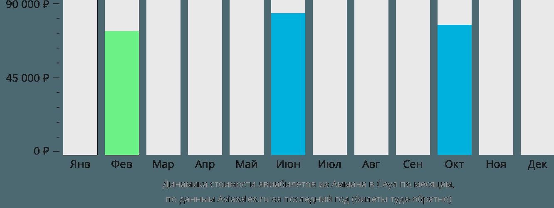 Динамика стоимости авиабилетов из Аммана в Сеул по месяцам