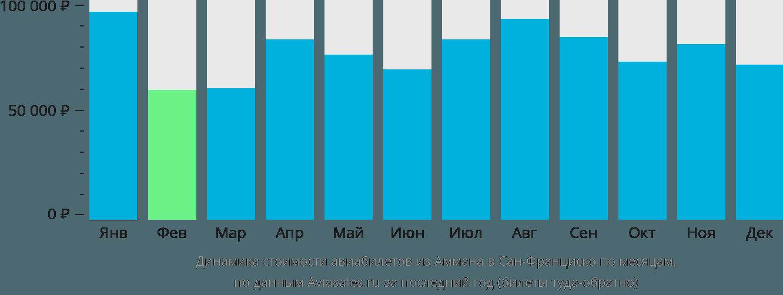 Динамика стоимости авиабилетов из Аммана в Сан-Франциско по месяцам