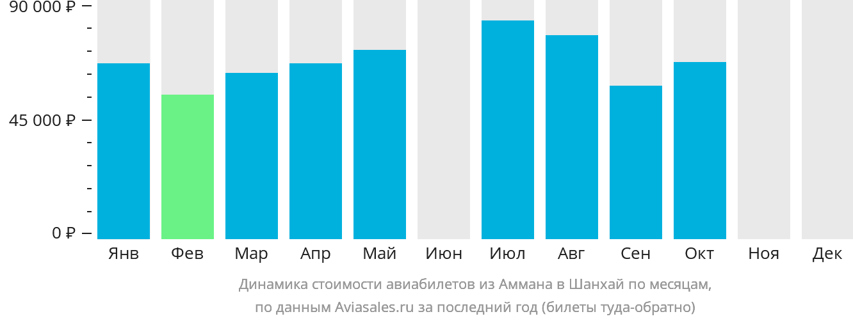 Динамика стоимости авиабилетов из Аммана в Шанхай по месяцам